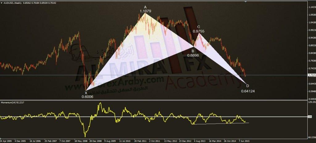 الاسترالي مقابل الدولار الفوركس العربي خفاش