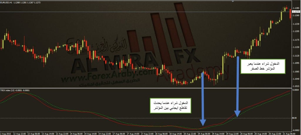 التداول شراء باستخدام مؤشر TRIX
