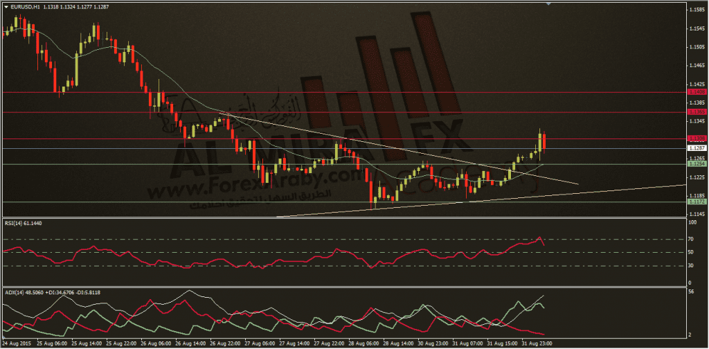 الفوركس العربي ، اليورو دولار 1-9-2015