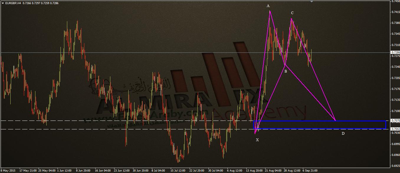 اليورو بوند - نموذج بات