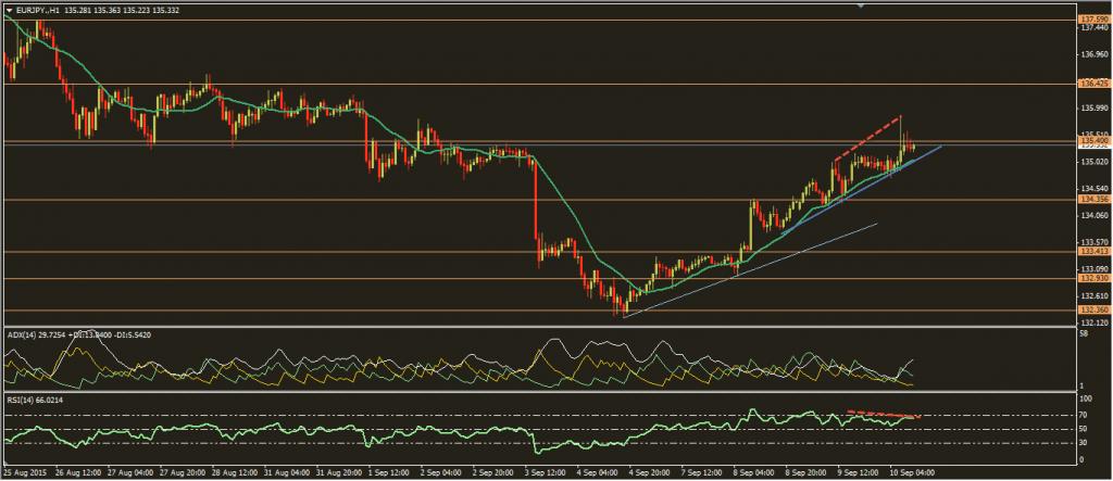 اليورو ين10-9-2015