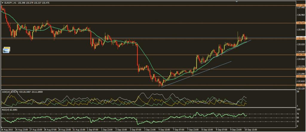 تحديث اليورو ين 10-9-2015
