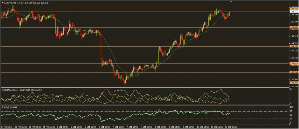 تحديث اليورو ين 11-9-2015