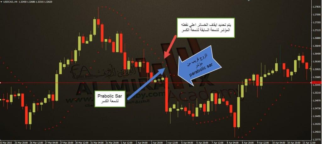 تحديد ايقاف الخسائر باستخدام parabolic sar الفوركس العربي