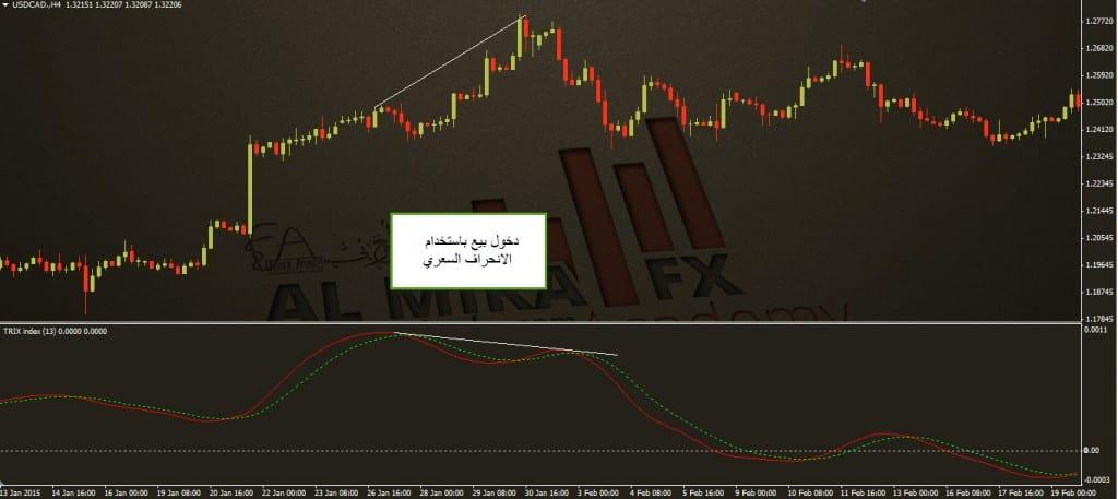 مؤشر TRIX انحراف سعري الفوركس العربي سلبي