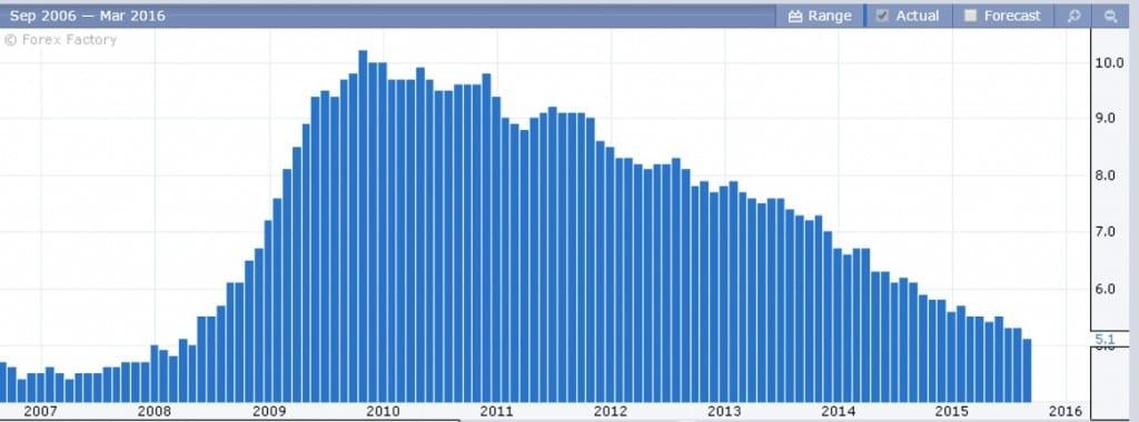 معدل البطالة الأمريكيه الفوركس العربي