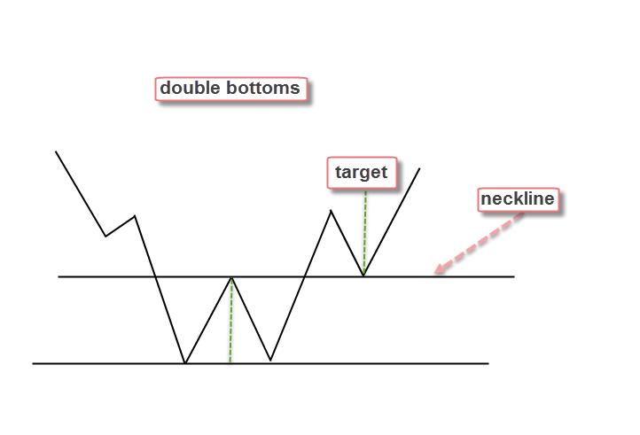 نموذج القاع المزدوج (Double Bottom)