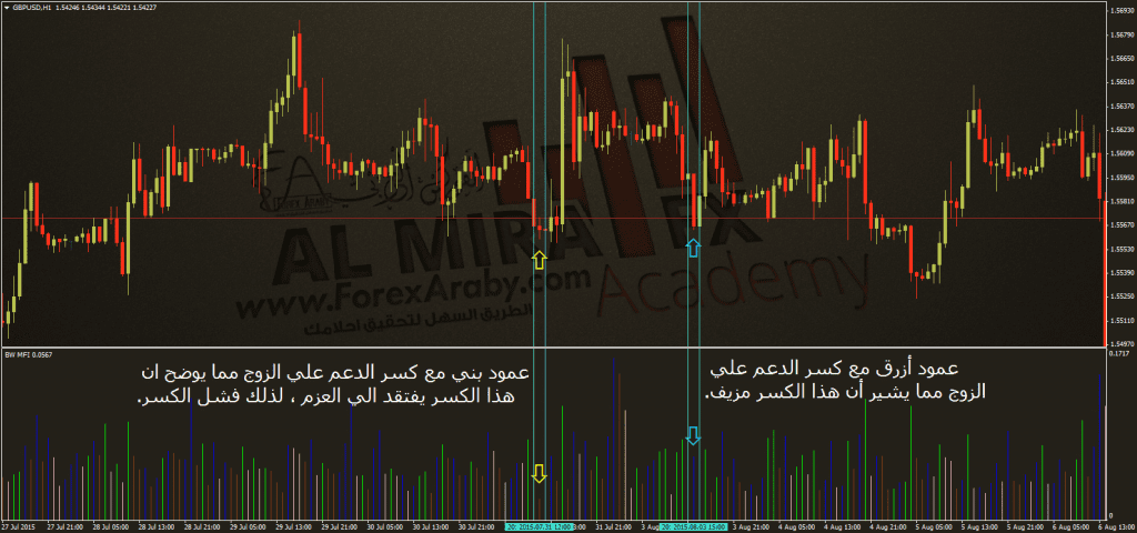 GBPUSD مؤشر الفوركس العربي MFI