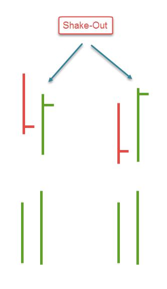 فوليوم اسبريد: شرح نموذج shake-out