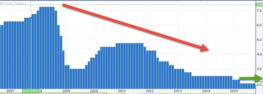 أسعار الفائدة استراليا 6 أكتوبر الفوركس العربي
