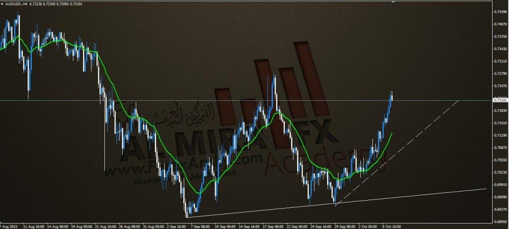 الاسترالي مقابل الدولار اتجاه الزوج الفوركس العربي 7 10 2015