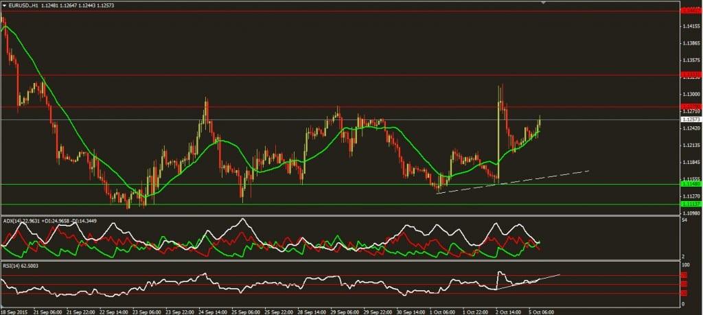 التحليل اليومي لزوج اليورو مقابل الدولار ليوم 5 10 2015EURUSD