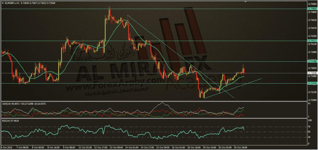 اليورو مقابل الاسترليني 21-10-2015، الفوركس العربي