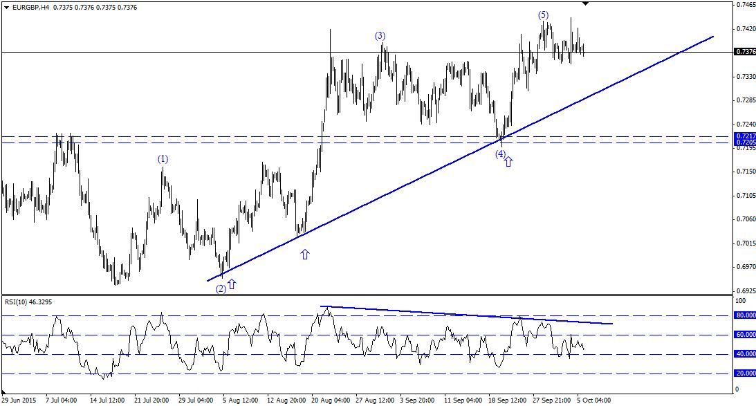 اليورو مقابل الجنيه الاسترالينى
