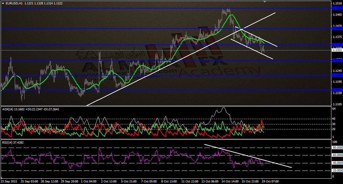 اليورو مقابل الدولار.png تحديث