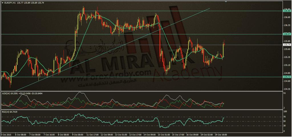 اليورو مقابل الين، 20-10-2015، الفوركس العربي
