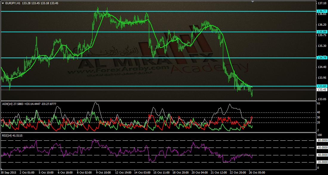 اليورو مقابل الين.png تحديث