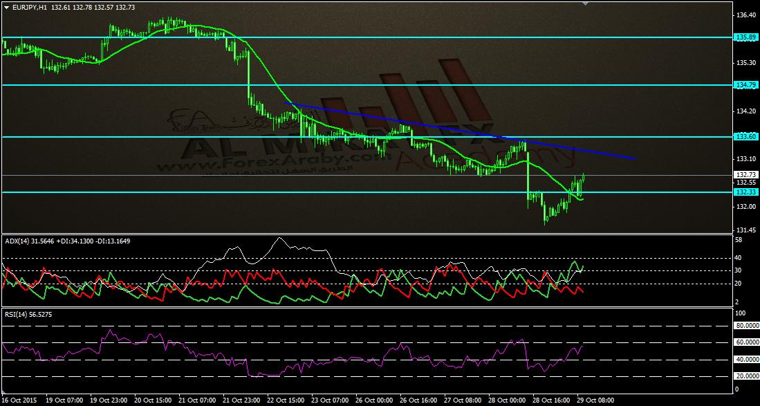 اليورو ين - الفوركس العربى.png تحديث