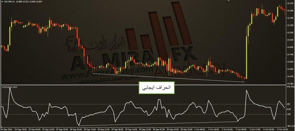 انحراف ايجابي علي مؤشر قناه السلع الفوركس العربي