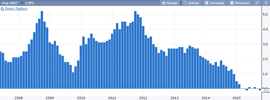 بيانات التضخم الفوركس العربي 13 10 2015