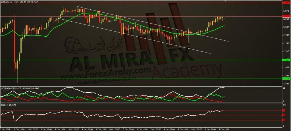 تحديث التحليل اليومي لزوج الدولار مقابل الين ليوم 9 1 02015الفوركس العربيUSDJPY