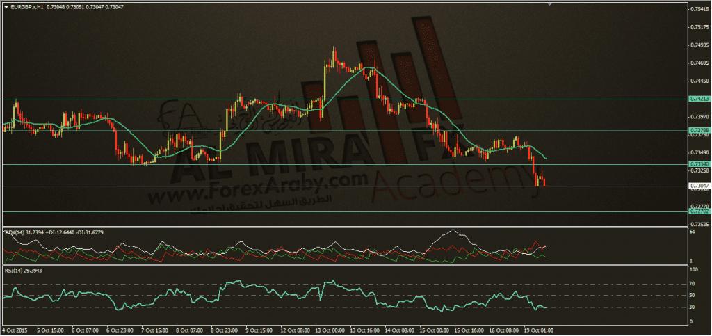 تحديث اليورو استرليني 19-10-2015، الفوركس العربي