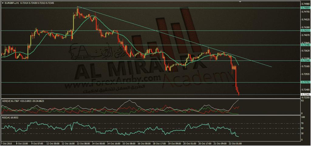 تحديث اليورو استرليني 22-10-2015، الفوركس العربي