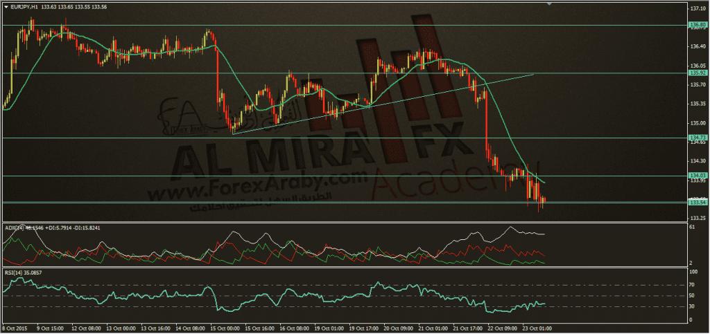 تحديث اليورو ين 23-10-2015، الفوركس العربي