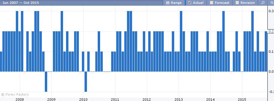 تضخم المستهلكين الفوركس العربي 15 10 2015