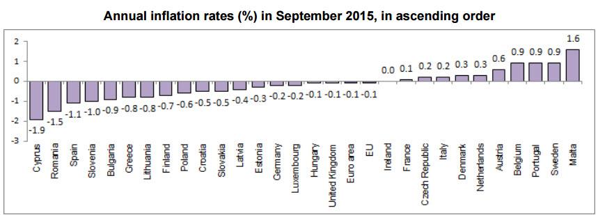تضخم كل دولة في الاتحاد الاوروبي علي اساس سنوي الفوركس العربي 16 10 2015