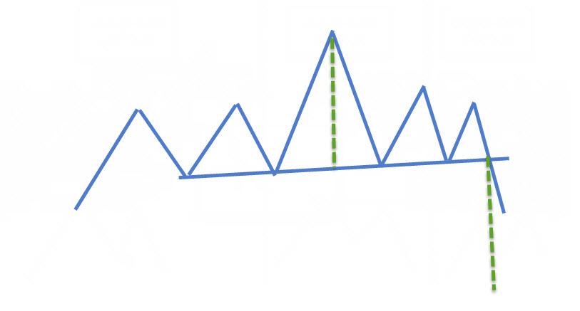 رأس و الكتفين معقد تحديد المستهدف الفوركس العربي 8 10 2015