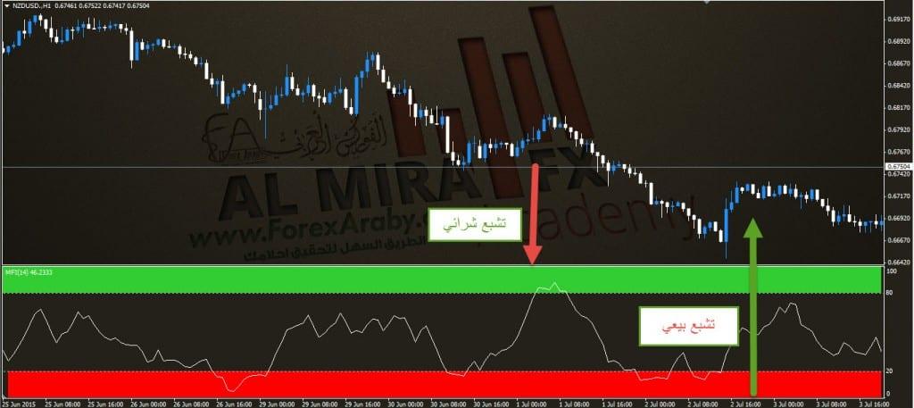 مؤشر تدفق تشبع السيولة MFI الفوركس العربي