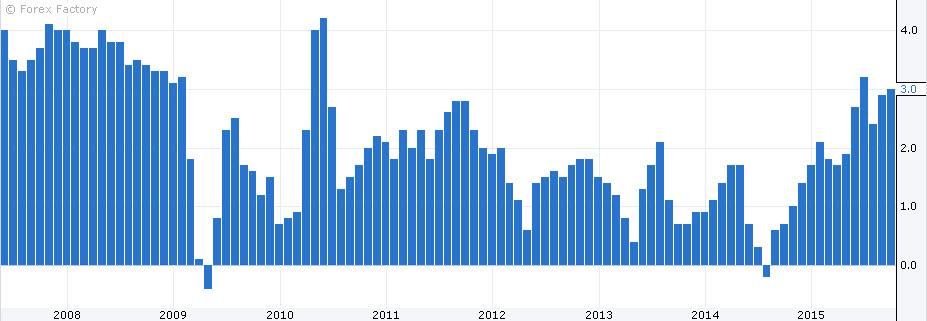 متوسط الاجور البريطاني 14 10 2015 الفوركس العربي