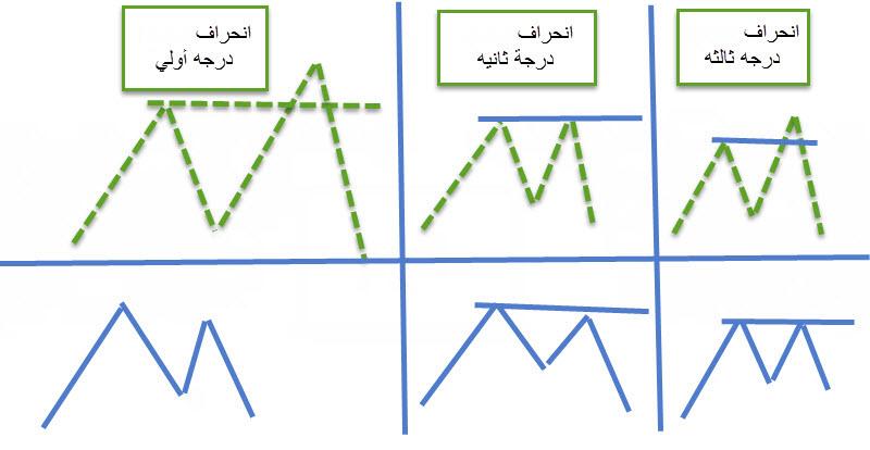ملخص-الانحرافات-الفوركس-العربي