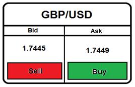 الاسبريد والفارق ما بين سعر البيع والشراء