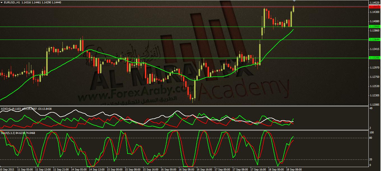 التحليل اليومي لزوج اليورو مقابل الدولار ليوم 18/9/2015