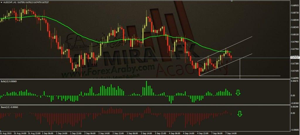 الدولار استرالي مقابل الفرنك7 9 201 5الفوركسس العربي