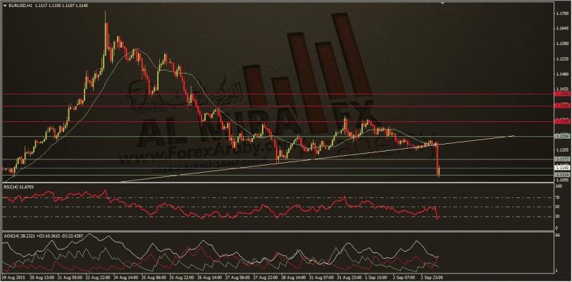 الفروكس العربي،اليورو دولار 3-9-20145