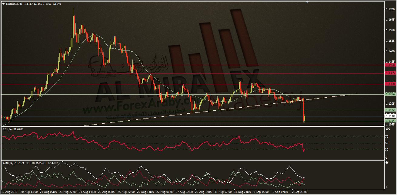 تحديث التحليل الفني لزوج اليورو مقابل الدولار 3/9/2015