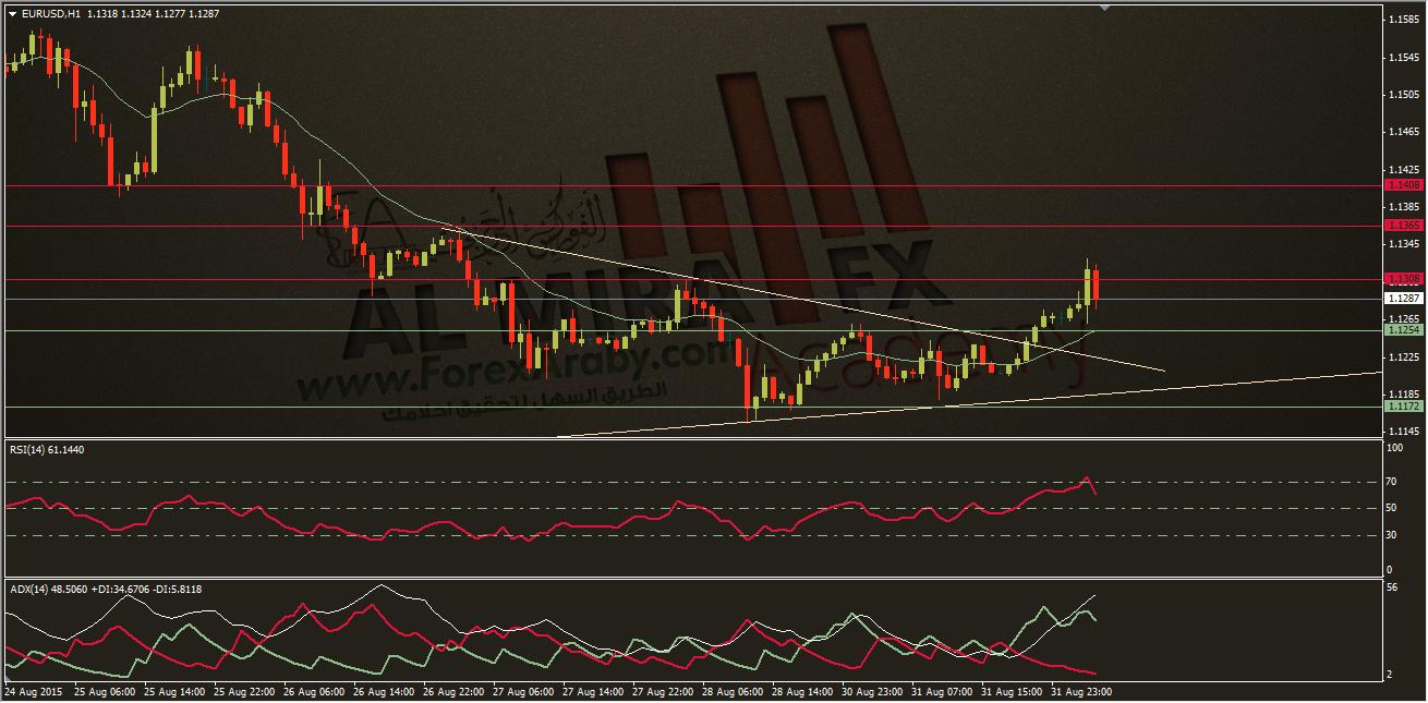 التحليل الفني لزوج اليورو مقابل الدولار 1/9/2015