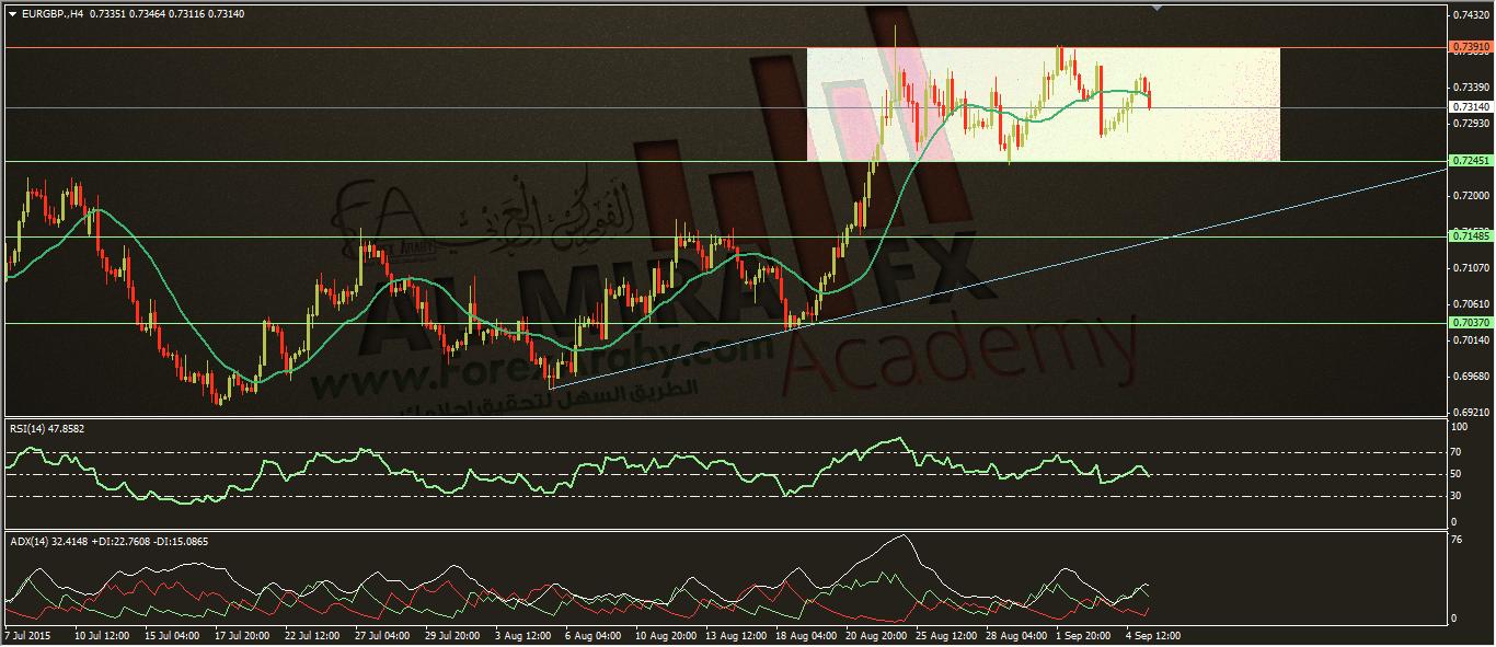التحليل الأسبوعي لليورو مقابل الجنيه الإسترليني 7/9/2015