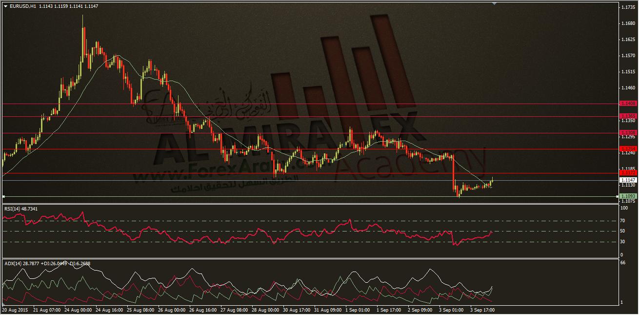 التحليل الفني اليومي لليورو مقابل الدولار 4/9/2015