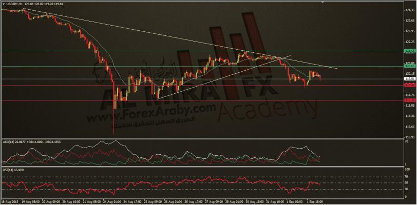 الين مقابل الدولار , الفوركس العربي 2-9-2015