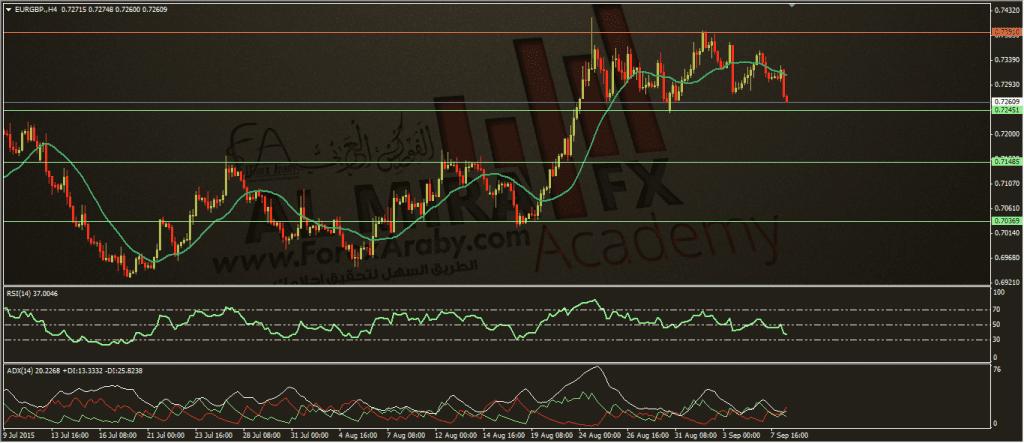 اليورو الجنيه الاسترليني، الفوركس العربي