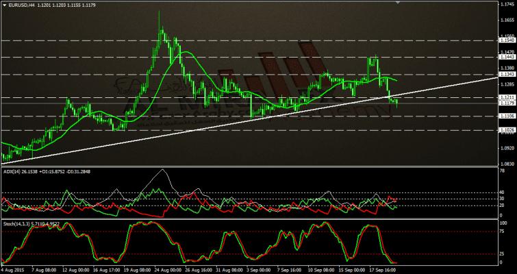 اليورو دولار - الفوركس العربى