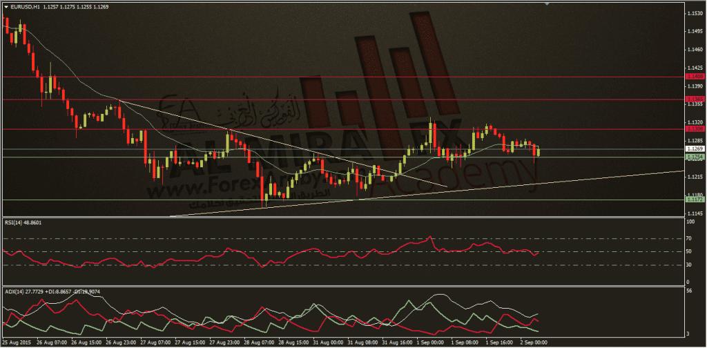 اليورو دولار ,الفوركس العربي 2-9-2015