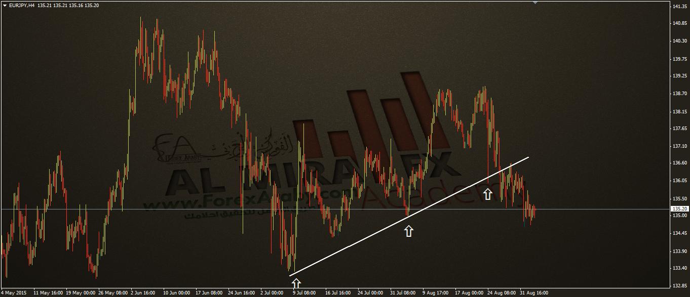 اليورو مقابل الين 4 ساعات