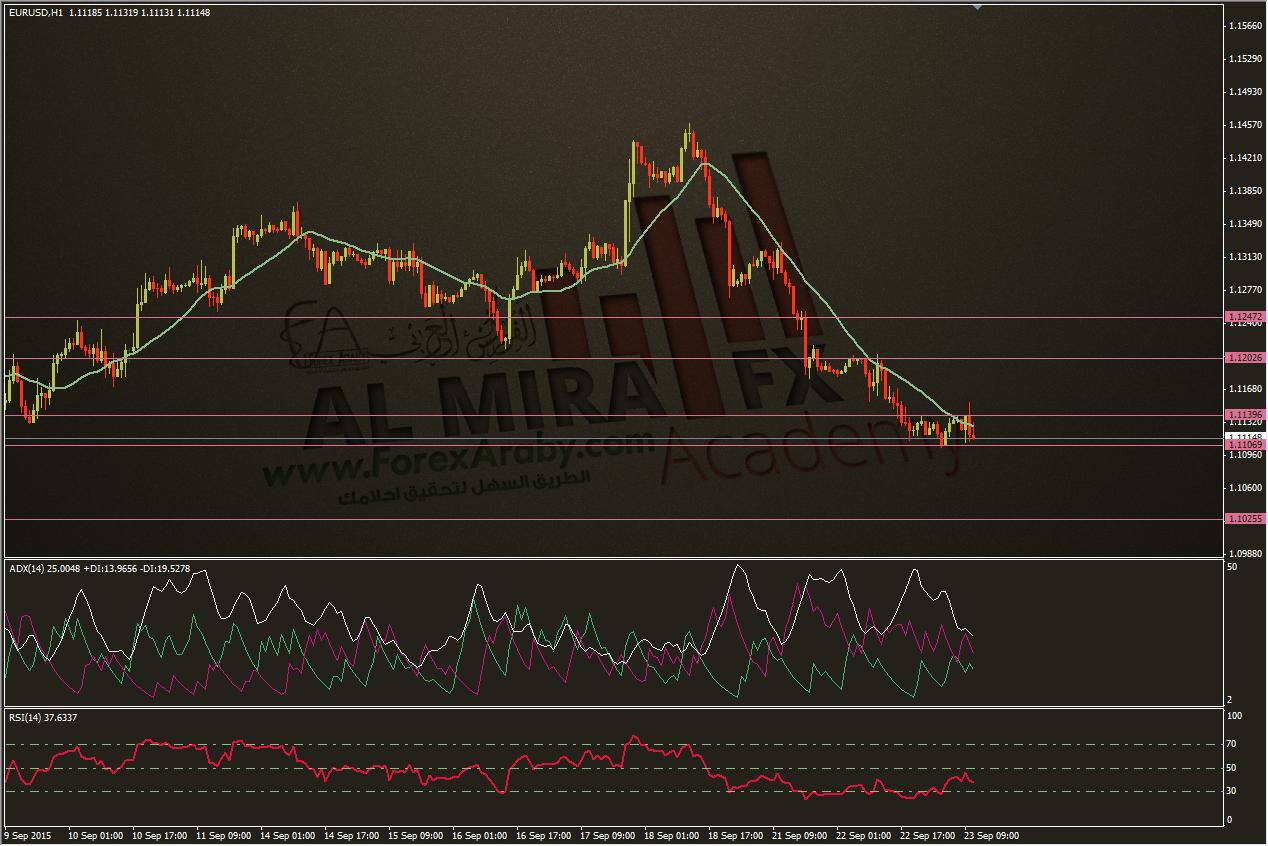 التحليل الفني اليومي لليورو مقابل الدولار 23-9-2015