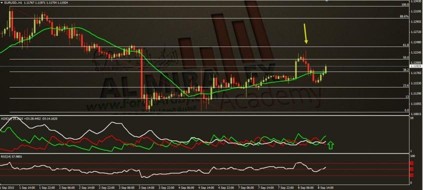 تحديث التحليل الفني اليومي لزوج اليورو مقابل الدولار ليوم 8  9 2015 الفوركس العربي