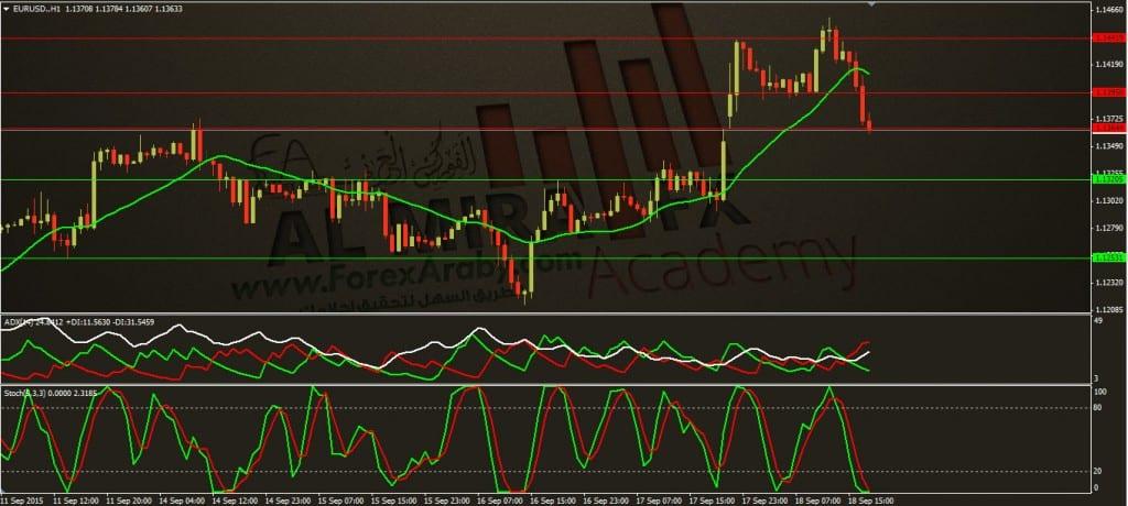 تحديث التحليل اليومي لزوج اليورو مقابل الدولار ليوم 18 9 201 5الفروكس العربي eurusd